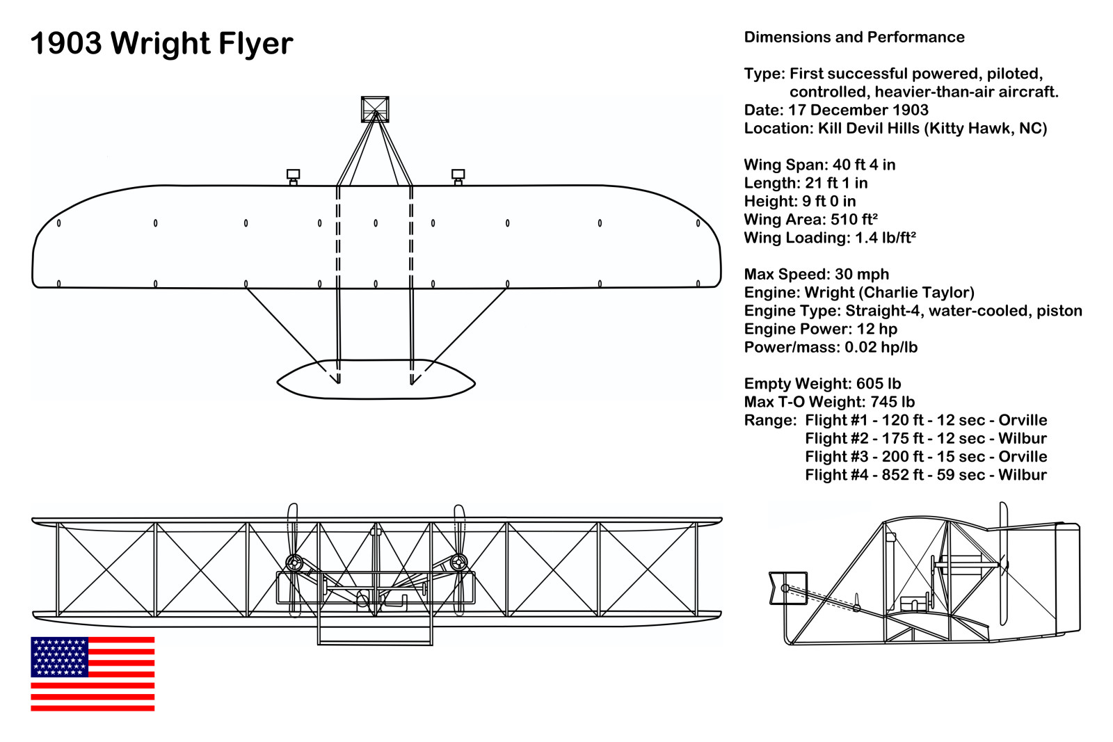 First Flight Kitty Hawk 1903 with regard to 1903 wright flyer single-engine single-place pioneer biplane