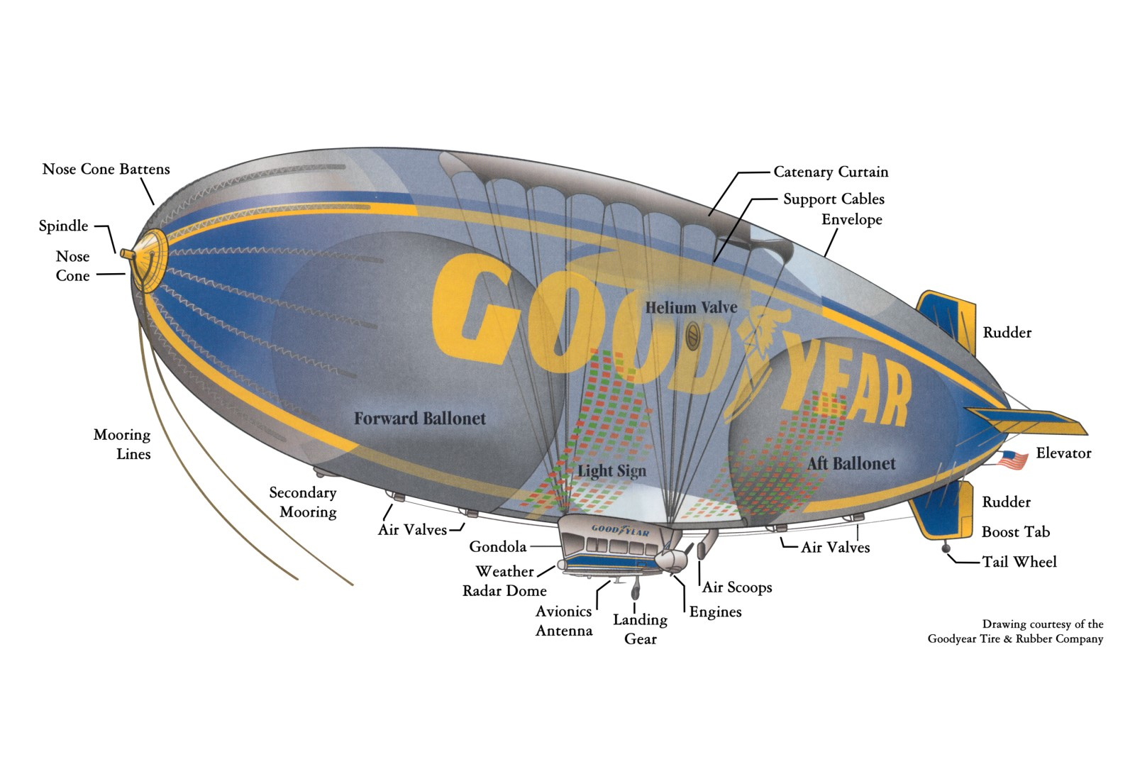 goodyear blimp internal diagram