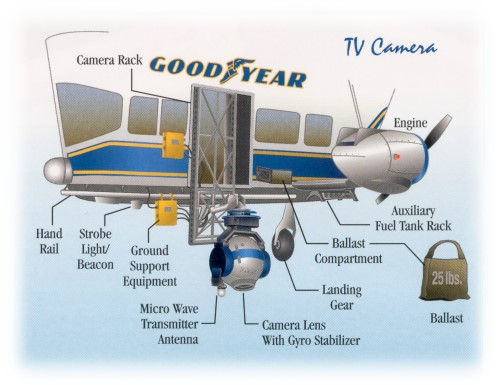 Goodyear's Camera System