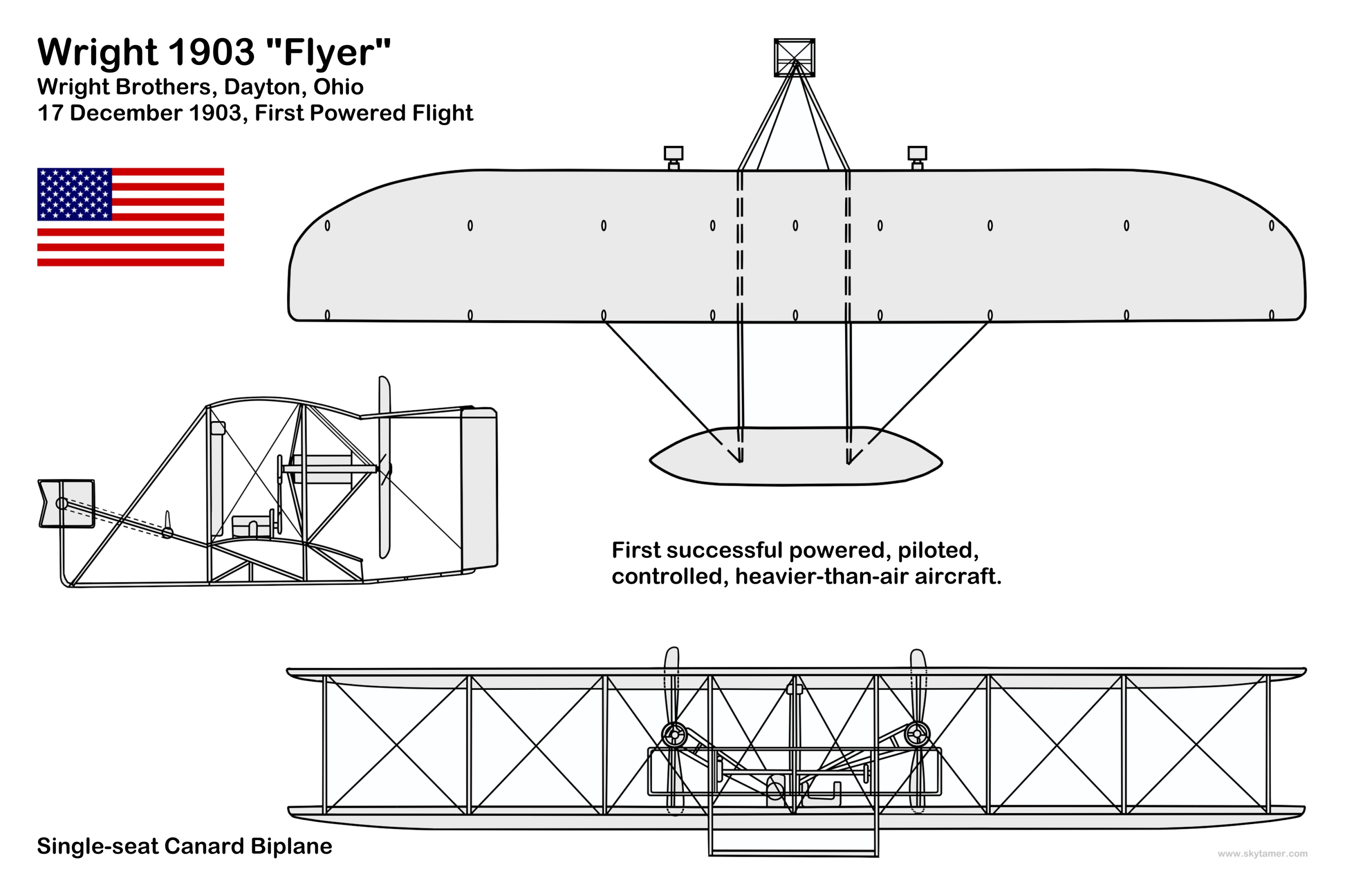 wright brothers diagram aircraft 3 view line and silhouette drawings